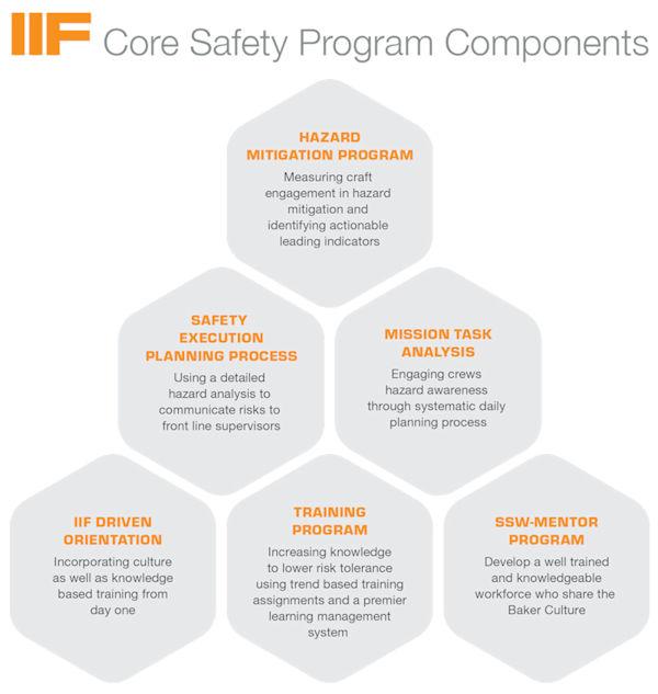 IIF Core Safety Program Components - Hazard Mitigation Program, Safety Execution Planning Process, Mission Task Analysis, IIF Driven Orientation, Training Program, SSW-Mentor Program