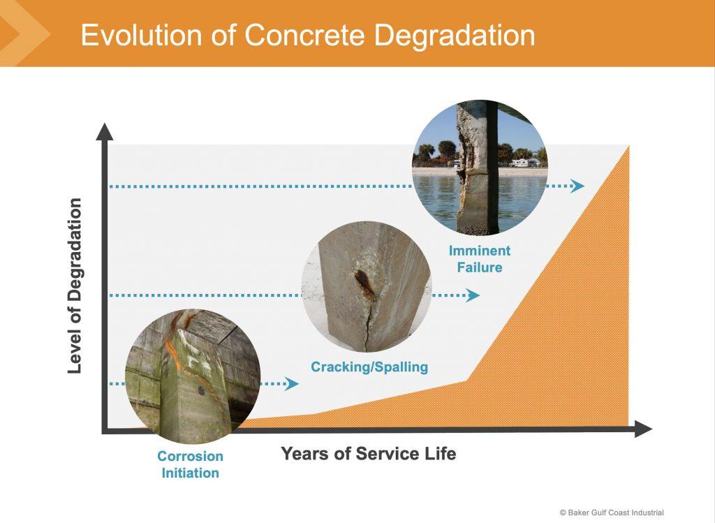 BGCI Concrete Solutions